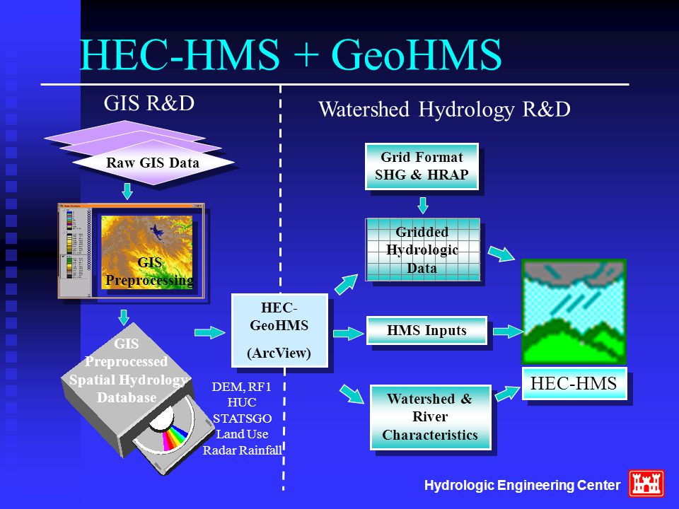 HEC-HMS + GeoHMS HEC- GeoHMS (ArcView) HEC- GeoHMS (ArcView) Watershed & River Characteristics GIS R&D Watershed Hydrology R&D GIS Preprocessed Spatia