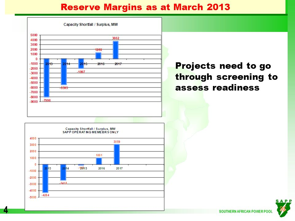 SOUTHERN AFRICAN POWER POOL 4 Reserve Margins as at March 2013 Projects need to go through screening to assess readiness