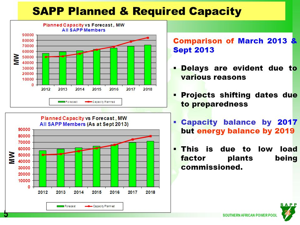 SOUTHERN AFRICAN POWER POOL 5 SAPP Planned & Required Capacity Comparison of March 2013 & Sept 2013  Delays are evident due to various reasons  Projects shifting dates due to preparedness  Capacity balance by 2017 but energy balance by 2019  This is due to low load factor plants being commissioned.