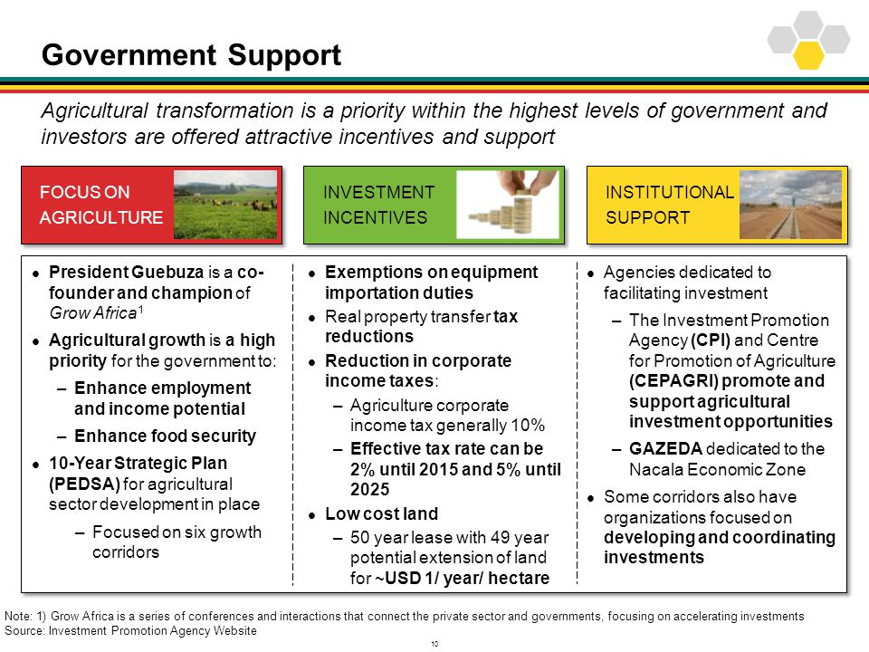10 Government Support Agricultural transformation is a priority within the highest levels of government and investors are offered attractive incentive