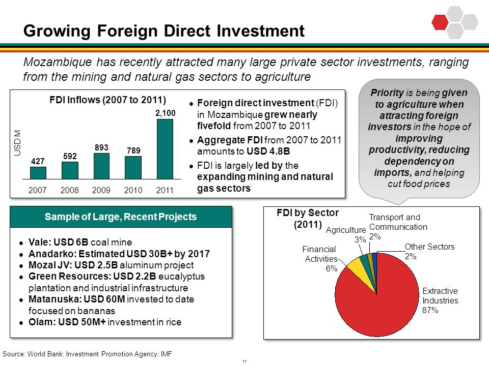 11 Growing Foreign Direct Investment Mozambique has recently attracted many large private sector investments, ranging from the mining and natural gas