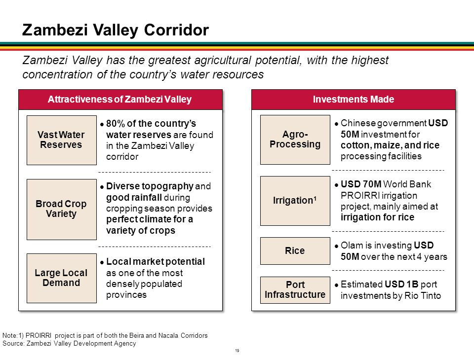 19 Zambezi Valley Corridor Zambezi Valley has the greatest agricultural potential, with the highest concentration of the country's water resources Not