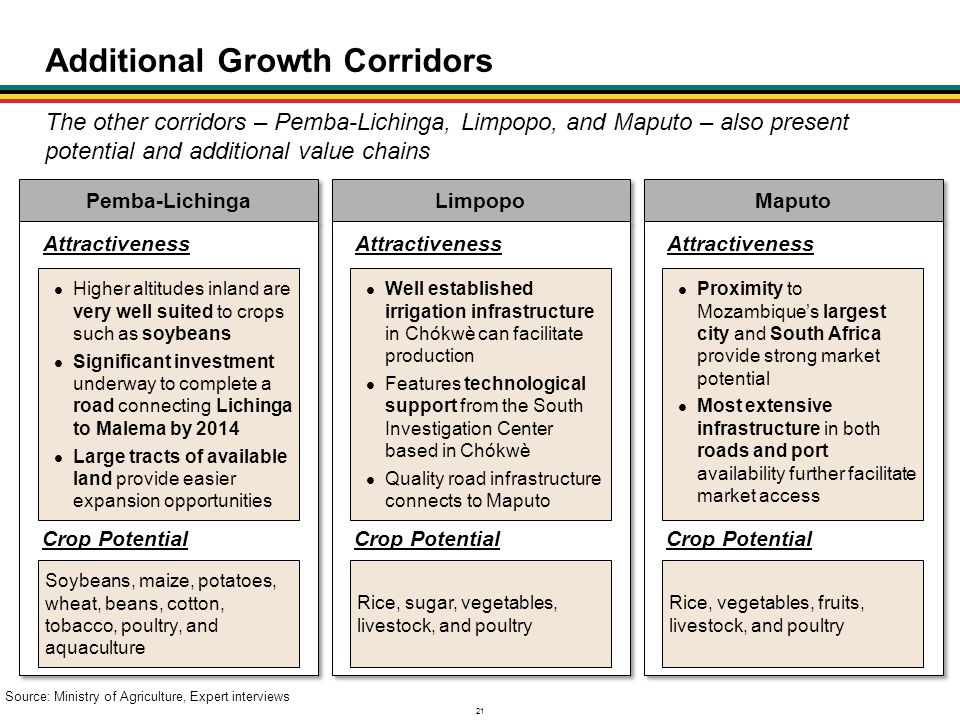 21 Additional Growth Corridors Pemba-Lichinga The other corridors – Pemba-Lichinga, Limpopo, and Maputo – also present potential and additional value