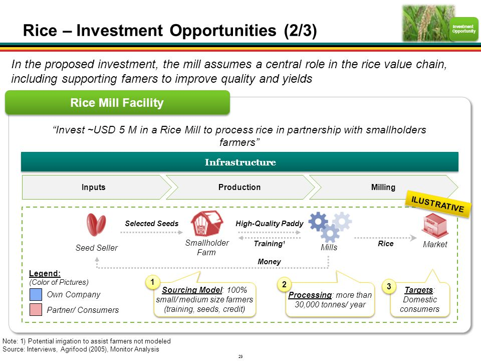 29 Note: 1) Potential irrigation to assist farmers not modeled Source: Interviews, Agrifood (2005), Monitor Analysis Investment Opportunity Rice Mill