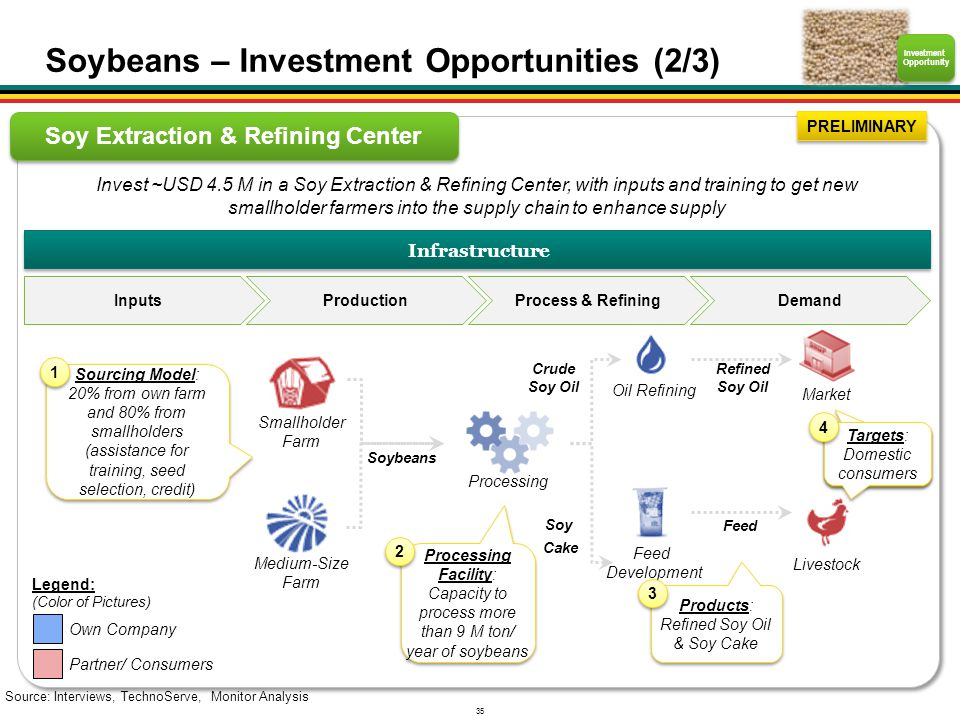 35 Soy Extraction & Refining Center Source: Interviews, TechnoServe, Monitor Analysis Investment Opportunity PRELIMINARY Infrastructure Inputs Product