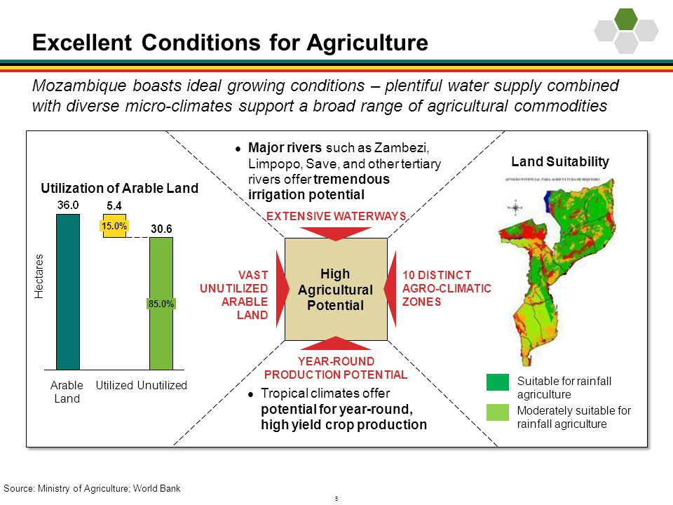 5 Excellent Conditions for Agriculture High Agricultural Potential EXTENSIVE WATERWAYS YEAR-ROUND PRODUCTION POTENTIAL 10 DISTINCT AGRO-CLIMATIC ZONES