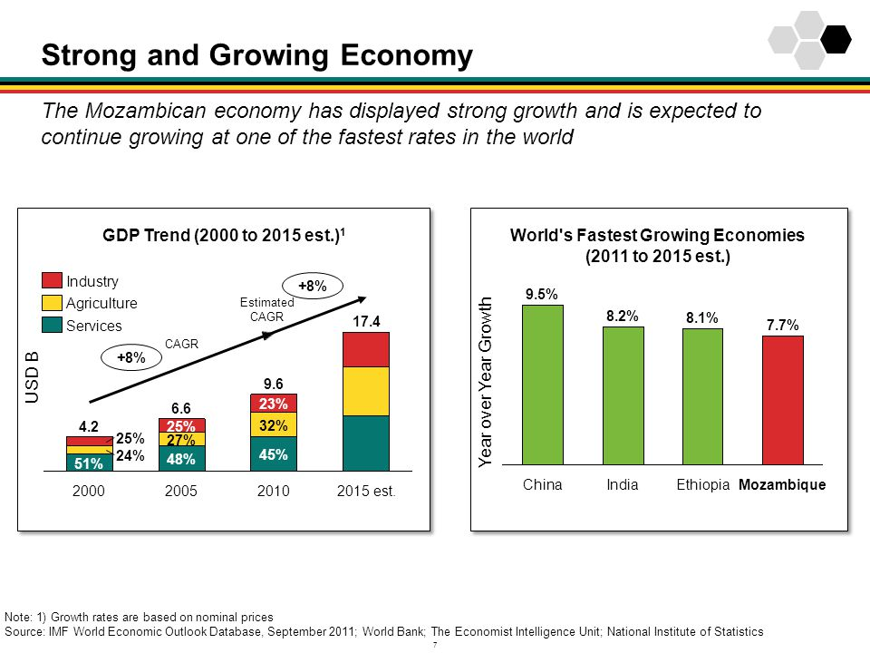 7 Strong and Growing Economy Note: 1) Growth rates are based on nominal prices Source: IMF World Economic Outlook Database, September 2011; World Bank