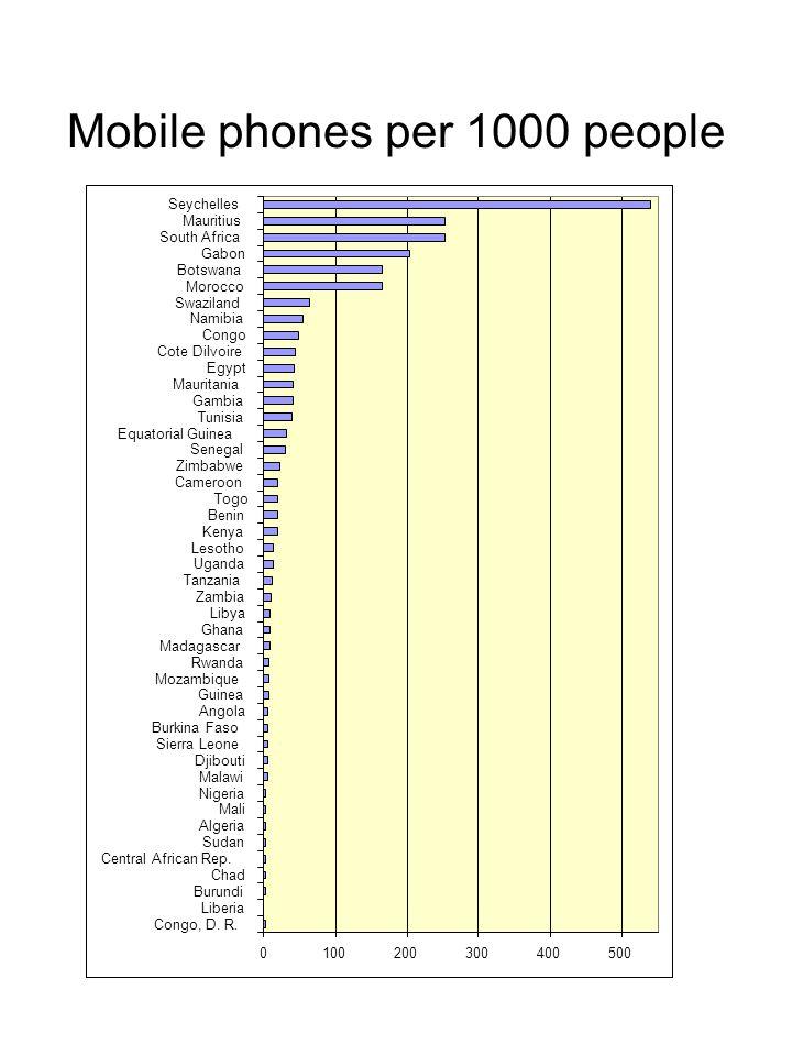 Internet users per 1000 people