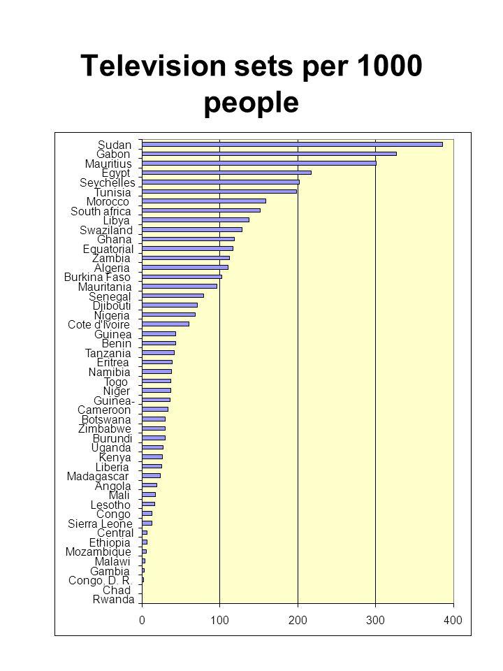 Radios per 1000 people