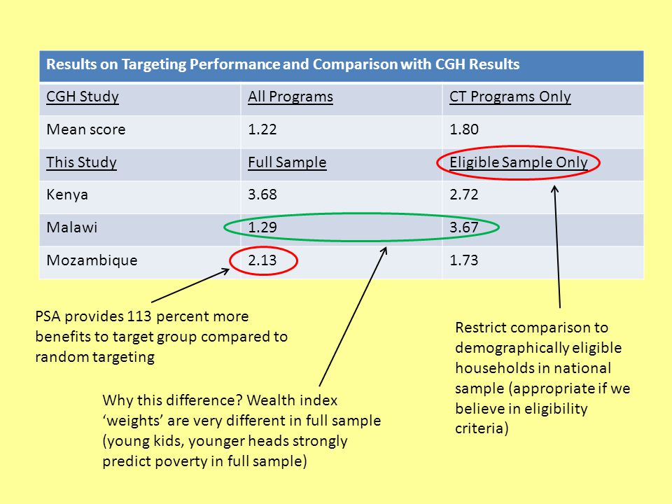Results on Targeting Performance and Comparison with CGH Results CGH StudyAll ProgramsCT Programs Only Mean score1.221.80 This StudyFull SampleEligible Sample Only Kenya3.682.72 Malawi1.293.67 Mozambique2.131.73 Restrict comparison to demographically eligible households in national sample (appropriate if we believe in eligibility criteria) PSA provides 113 percent more benefits to target group compared to random targeting Why this difference.