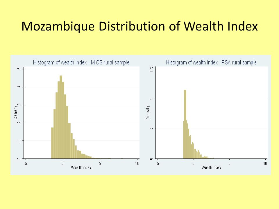 Mozambique Distribution of Wealth Index