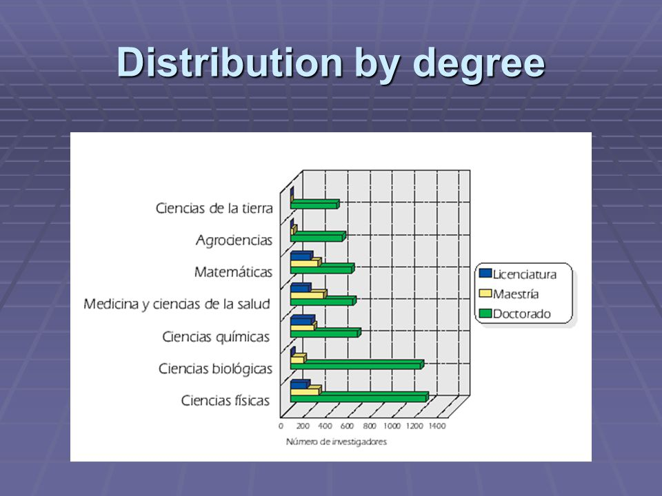 Distribution by degree