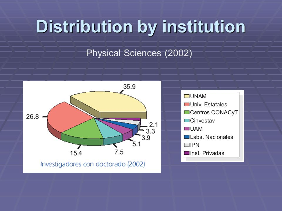 Distribution by institution Physical Sciences (2002)