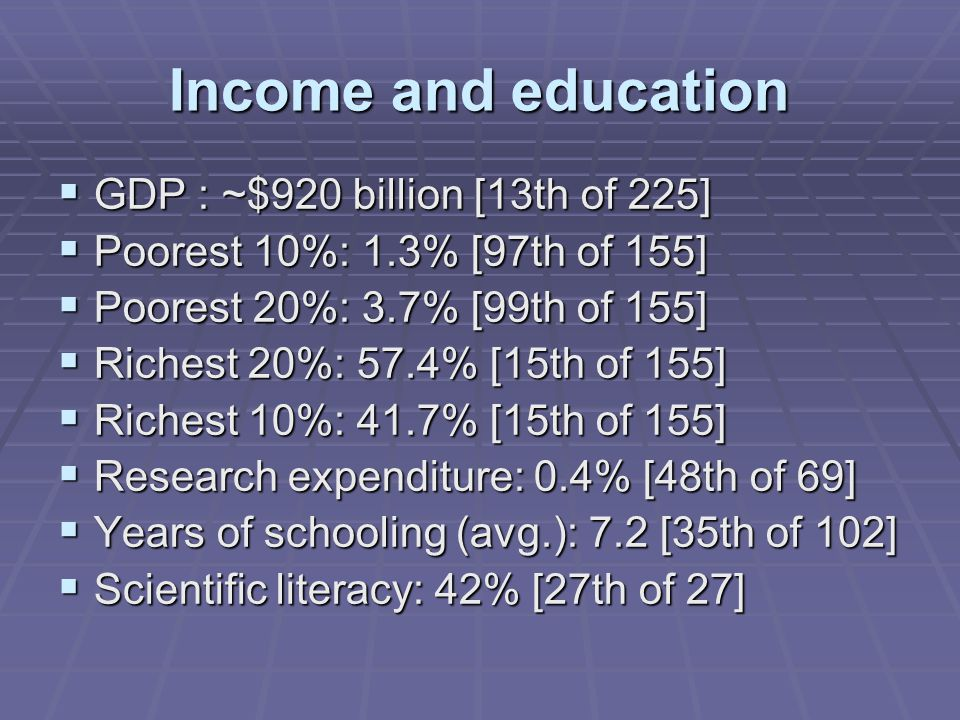 Income and education  GDP : ~$920 billion [13th of 225]  Poorest 10%: 1.3% [97th of 155]  Poorest 20%: 3.7% [99th of 155]  Richest 20%: 57.4% [15th of 155]  Richest 10%: 41.7% [15th of 155]  Research expenditure: 0.4% [48th of 69]  Years of schooling (avg.): 7.2 [35th of 102]  Scientific literacy: 42% [27th of 27]
