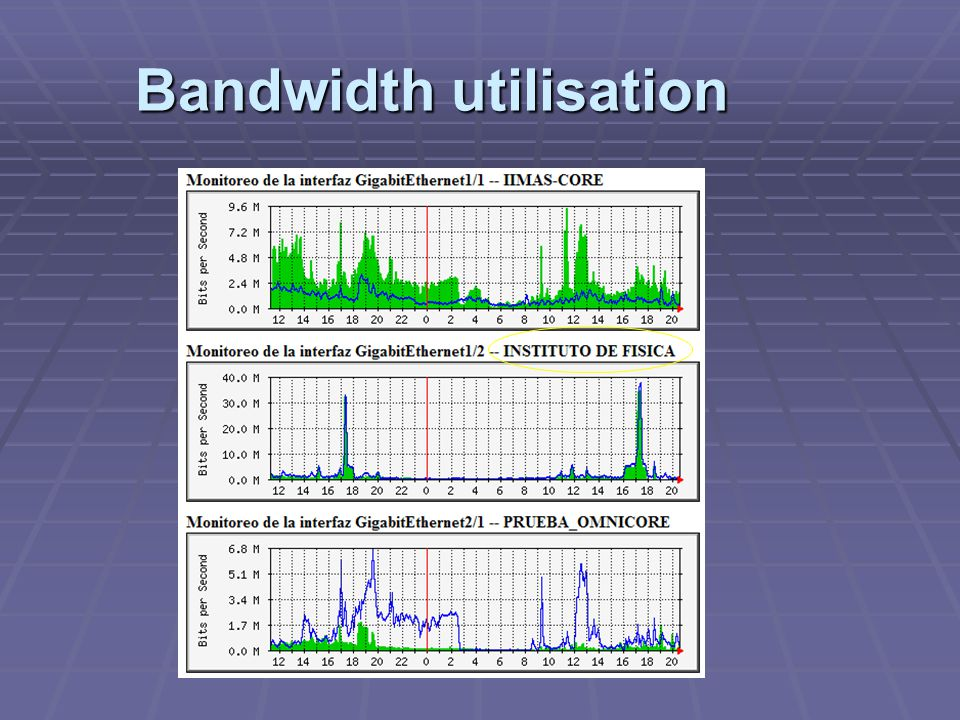 Bandwidth utilisation