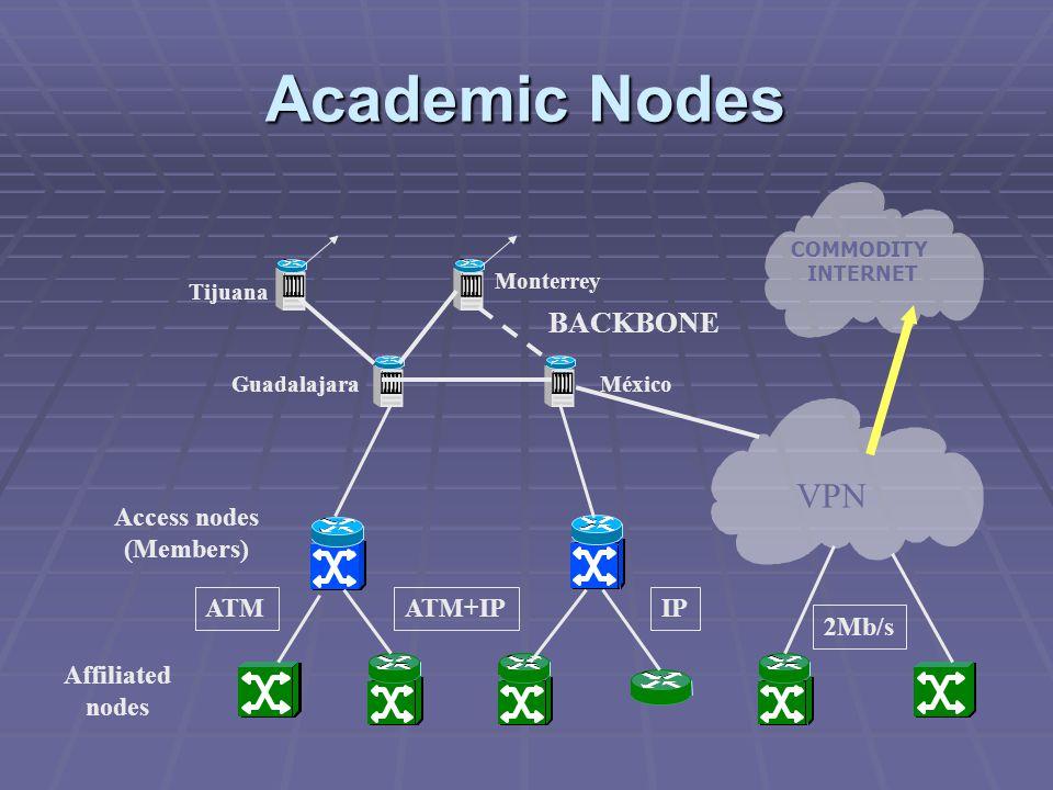 BACKBONE MéxicoGuadalajara Monterrey Tijuana VPN 2Mb/s ATMATM+IPIP COMMODITY INTERNET Affiliated nodes Access nodes (Members) Academic Nodes