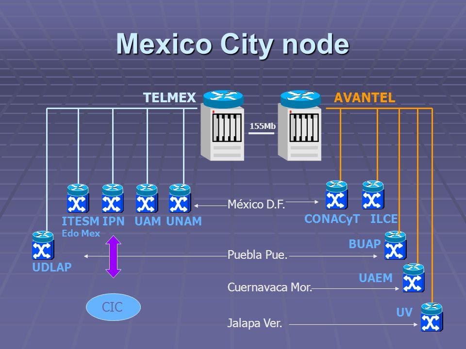 México D.F. Puebla Pue. Cuernavaca Mor. Jalapa Ver. IPNUAMUNAM CONACyTILCE UDLAP BUAP UV UAEM 155Mb TELMEXAVANTEL ITESM Edo Mex CIC Mexico City node