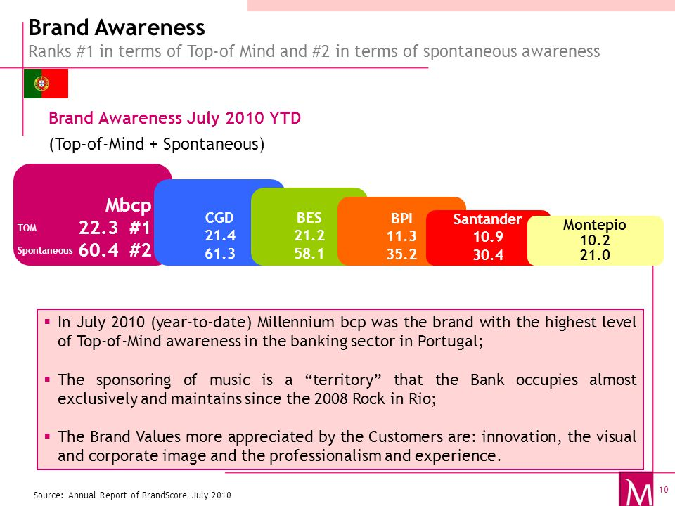 10  In July 2010 (year-to-date) Millennium bcp was the brand with the highest level of Top-of-Mind awareness in the banking sector in Portugal;  The sponsoring of music is a territory that the Bank occupies almost exclusively and maintains since the 2008 Rock in Rio;  The Brand Values more appreciated by the Customers are: innovation, the visual and corporate image and the professionalism and experience.