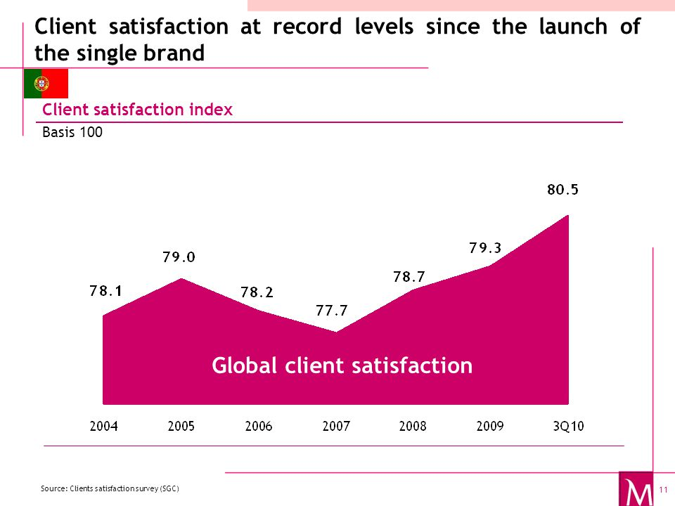 11 Client satisfaction at record levels since the launch of the single brand Client satisfaction index Basis 100 Client satisfaction Source: Clients satisfaction survey (SGC) Global client satisfaction