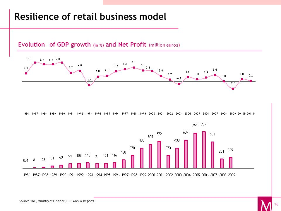 16 Resilience of retail business model Evolution of GDP growth (in %) and Net Profit (million euros) Source: INE, Ministry of Finance, BCP Annual Reports