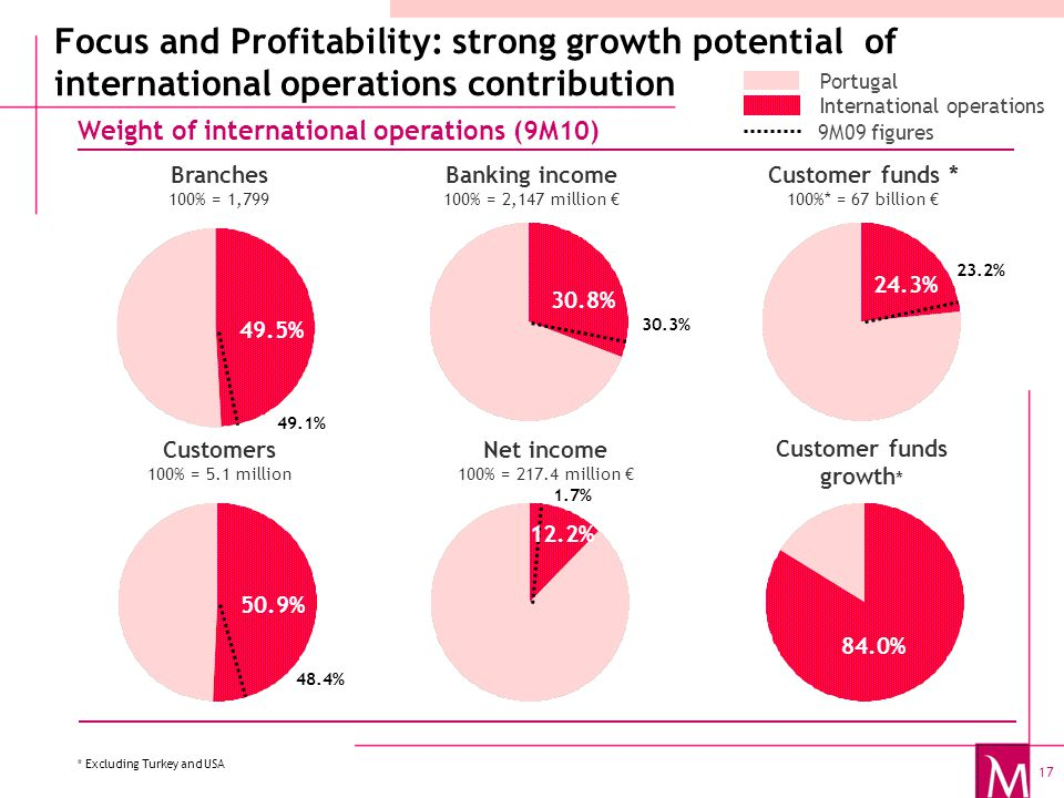 17 Focus and Profitability: strong growth potential of international operations contribution Weight of international operations (9M10) Branches 100% = 1,799 * Excluding Turkey and USA International operations Portugal Banking income 100% = 2,147 million € Net income 100% = 217.4 million € 30.2 Customer funds growth * 97.5% 15.5% Customer funds * 100%* = 67 billion € 23.9% 49.6% Customers 100% = 5.1 million 50.1% 30.2% 97.5% 23.9% 50.% 15.5% 30.8% 84.0% 24.3% 49.5% 50.9% 49.1% 48.4% 30.3% 23.2% 1.7% 9M09 figures 12.2%