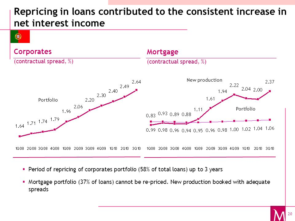 20 Portfolio New production Portfolio  Period of repricing of corporates portfolio (58% of total loans) up to 3 years  Mortgage portfolio (37% of loans) cannot be re-priced.