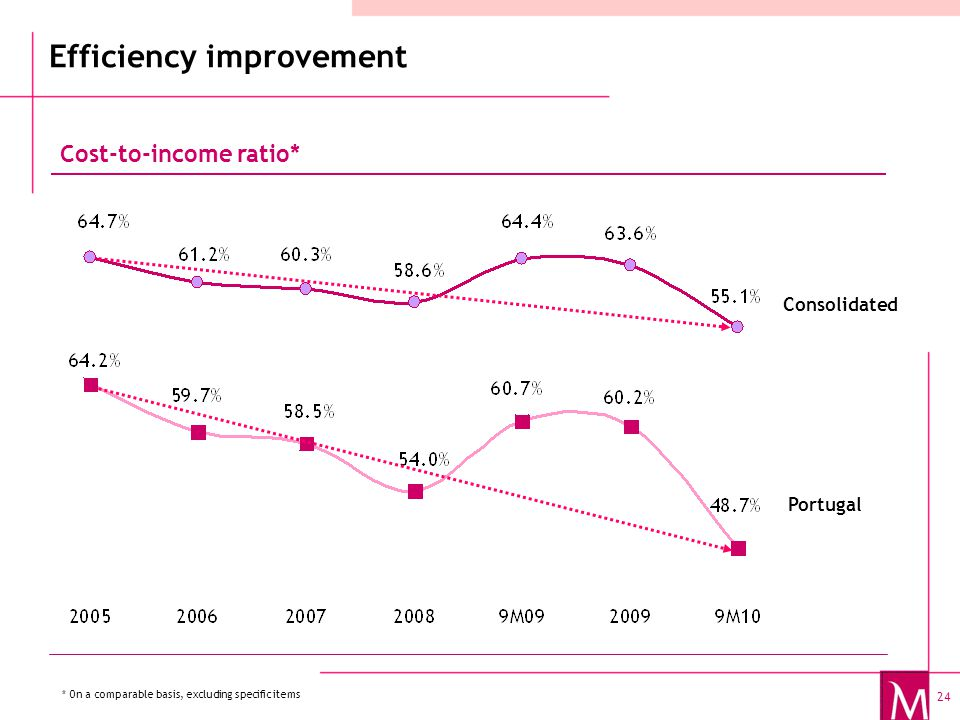 24 Cost-to-income ratio* Portugal Consolidated * On a comparable basis, excluding specific items Efficiency improvement