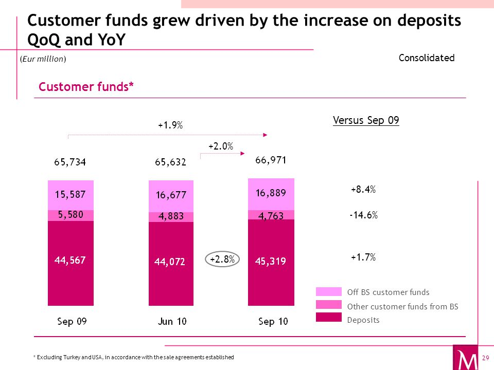 29 Customer funds grew driven by the increase on deposits QoQ and YoY Customer funds* Other customer funds from BS Deposits Off BS customer funds Consolidated (Eur million) * Excluding Turkey and USA, in accordance with the sale agreements established +2.0% +8.4% -14.6% Versus Sep 09 +1.9% +2.8% +1.7%