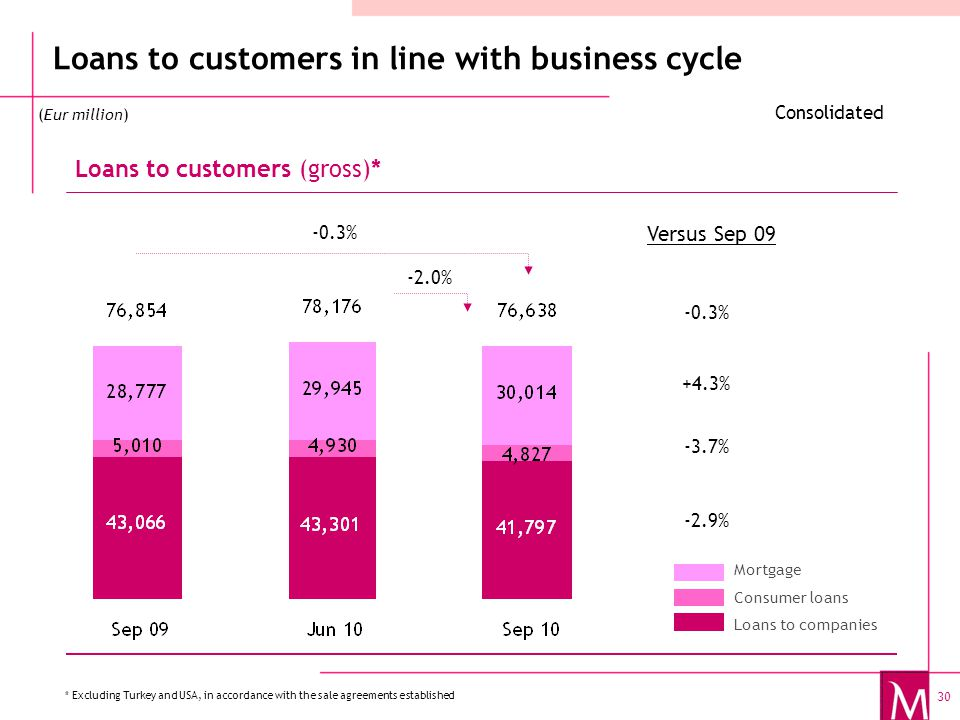 30 Loans to customers in line with business cycle Loans to customers (gross)* Mortgage Consumer loans Loans to companies Consolidated (Eur million) * Excluding Turkey and USA, in accordance with the sale agreements established -0.3% -2.0% -0.3% +4.3% -3.7% -2.9% Versus Sep 09