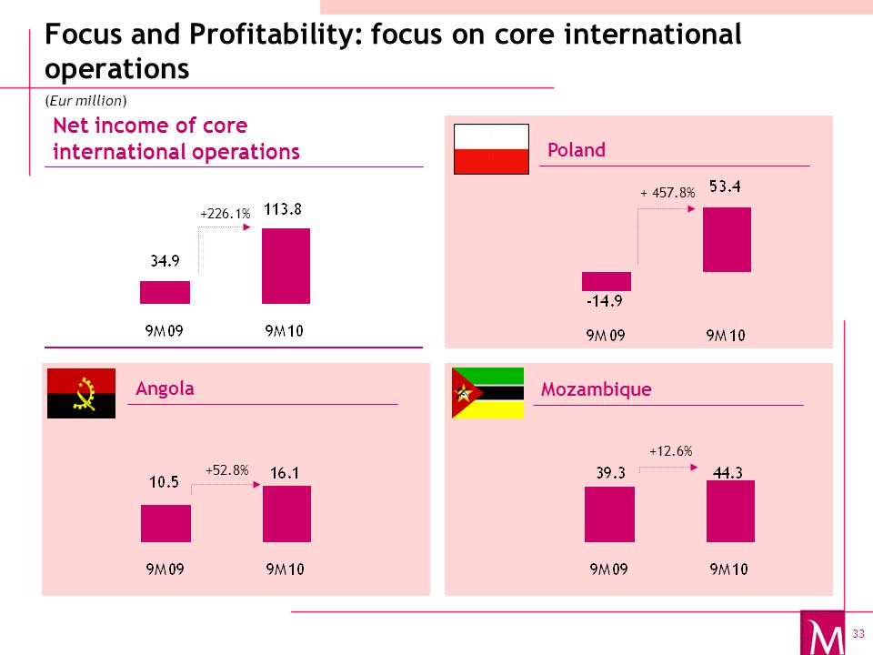 33 Focus and Profitability: focus on core international operations Net income of core international operations Poland Angola Mozambique (Eur million) +226.1% +52.8% + 457.8% +12.6%