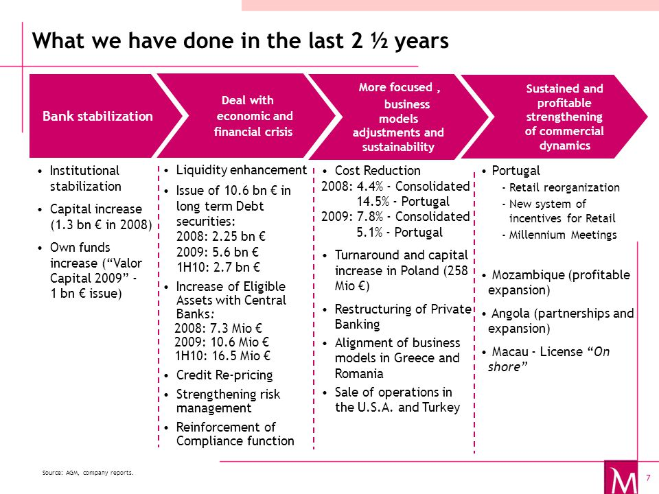 7 What we have done in the last 2 ½ years Institutional stabilization Capital increase (1.3 bn € in 2008) Own funds increase ( Valor Capital 2009 - 1 bn € issue) Liquidity enhancement Issue of 10.6 bn € in long term Debt securities: 2008: 2.25 bn € 2009: 5.6 bn € 1H10: 2.7 bn € Increase of Eligible Assets with Central Banks: 2008: 7.3 Mio € 2009: 10.6 Mio € 1H10: 16.5 Mio € Credit Re-pricing Strengthening risk management Reinforcement of Compliance function Cost Reduction 2008: 4.4% - Consolidated 14.5% - Portugal 2009: 7.8% - Consolidated 5.1% - Portugal Turnaround and capital increase in Poland (258 Mio €) Restructuring of Private Banking Alignment of business models in Greece and Romania Sale of operations in the U.S.A.