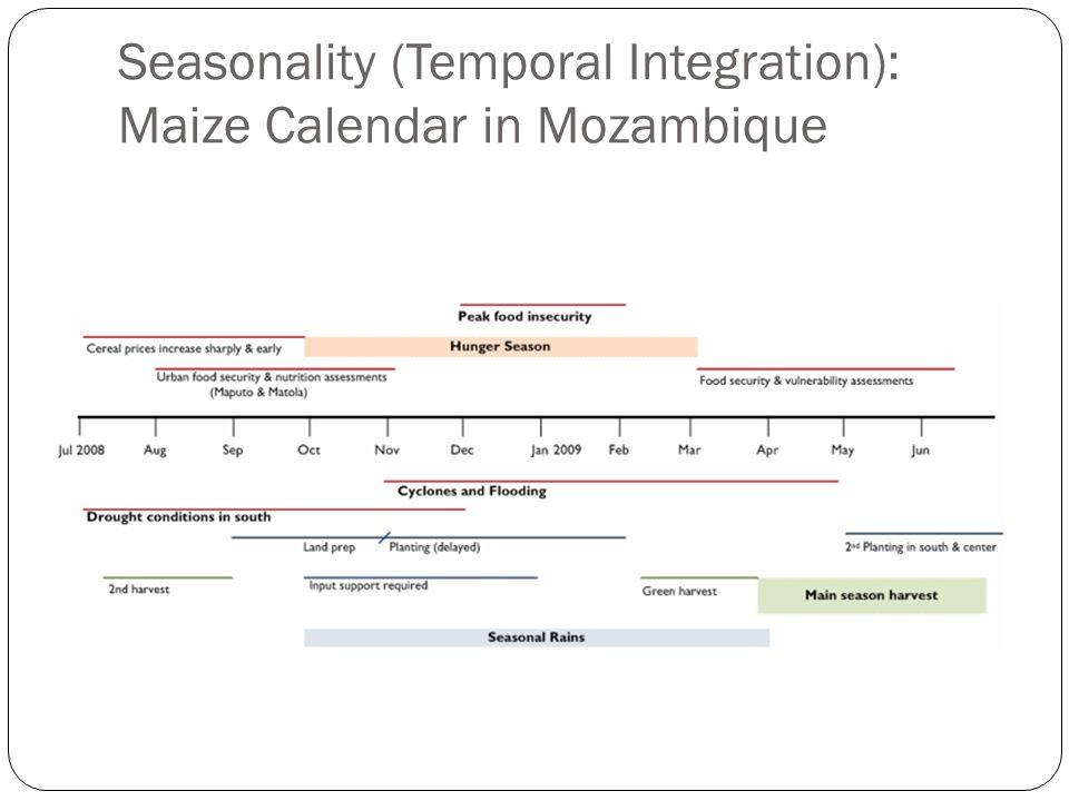 Seasonality (Temporal Integration): Maize Calendar in Mozambique
