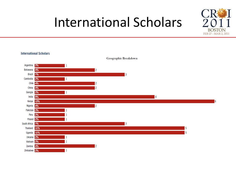 International Scholars