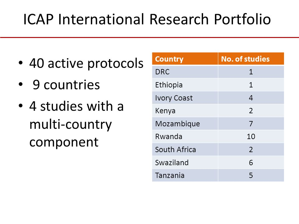 ICAP International Research Portfolio 40 active protocols 9 countries 4 studies with a multi-country component CountryNo.