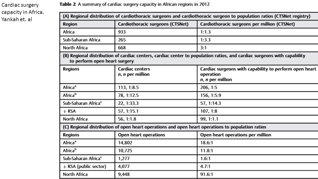 Cardiac surgery capacity in Africa. Yankah et. al