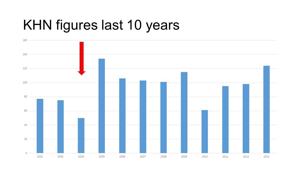 KHN figures last 10 years