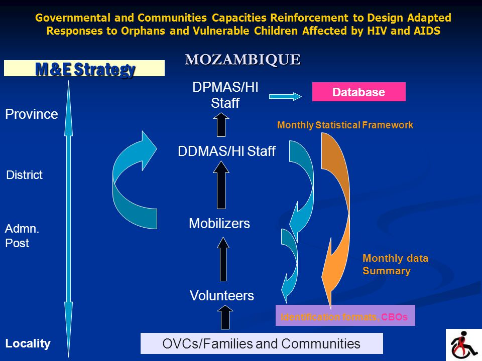 M&E Strategy Volunteers Mobilizers DDMAS/HI Staff Monthly data Summary OVCs/Families and Communities DPMAS/HI Staff Database Identification formats, CBOs Monthly Statistical Framework Province District Admn.