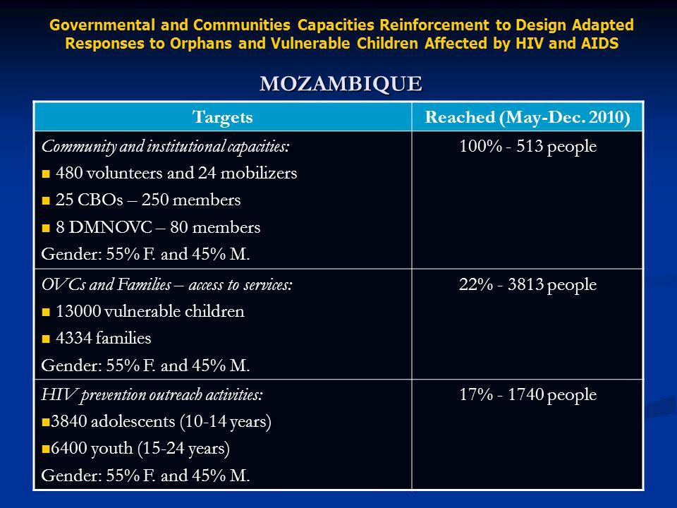 TargetsReached (May-Dec. 2010) Community and institutional capacities: 480 volunteers and 24 mobilizers 25 CBOs – 250 members 8 DMNOVC – 80 members Ge