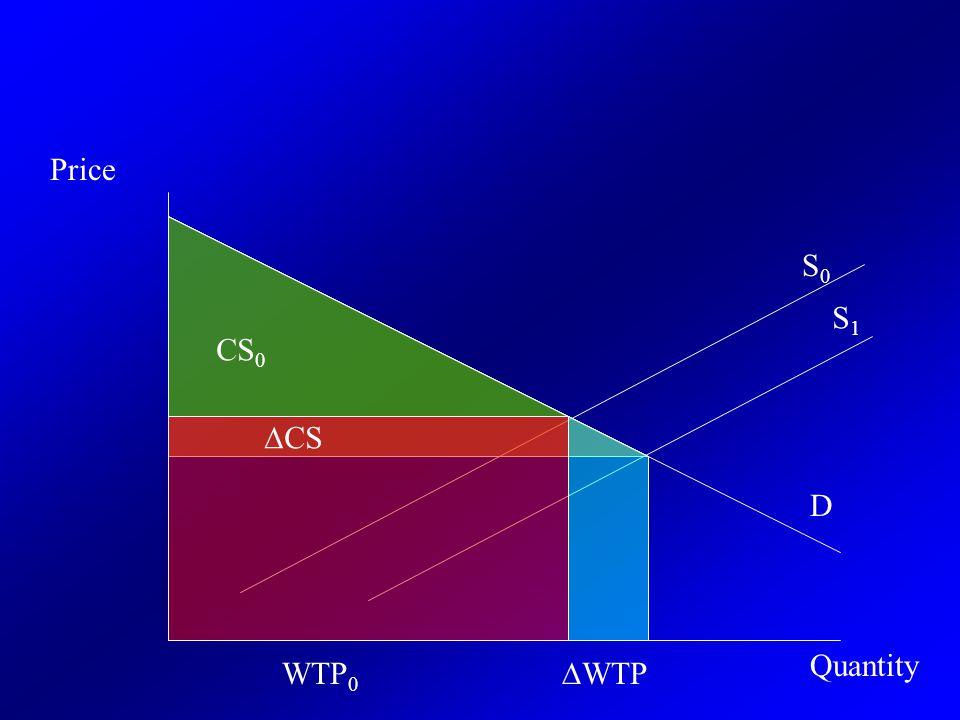 WTP 0 Price D S0S0 Quantity S1S1 ∆WTP CS 0 ∆CS
