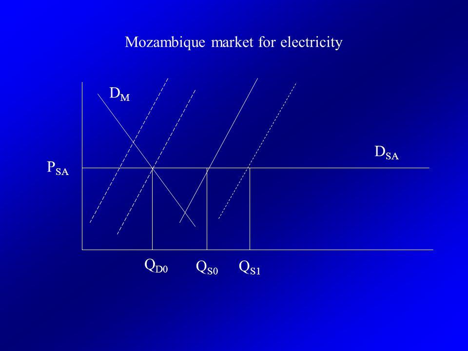 P SA Mozambique market for electricity DMDM D SA Q D0 Q S0 Q S1