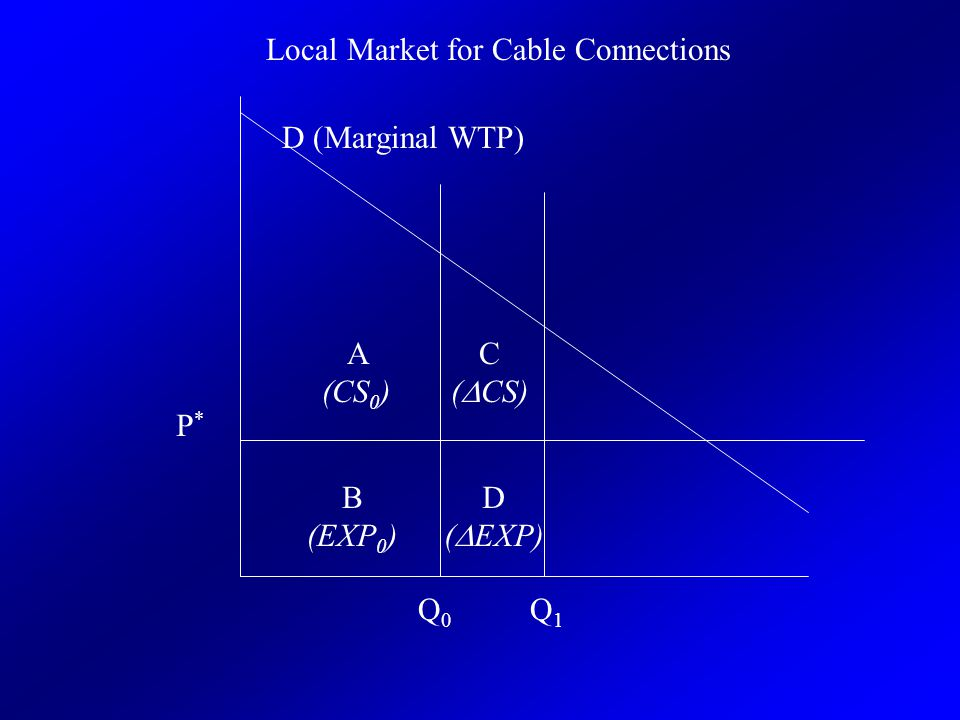 P*P* Q0Q0 Q1Q1 A (CS 0 ) C (  CS) B (EXP 0 ) D (  EXP) D (Marginal WTP) Local Market for Cable Connections