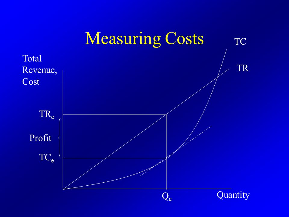 Measuring Costs QeQe TR TC TR e TC e Quantity Total Revenue, Cost Profit