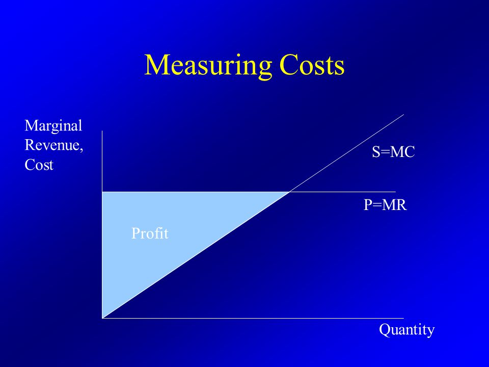 Measuring Costs Profit P=MR S=MC Quantity Marginal Revenue, Cost