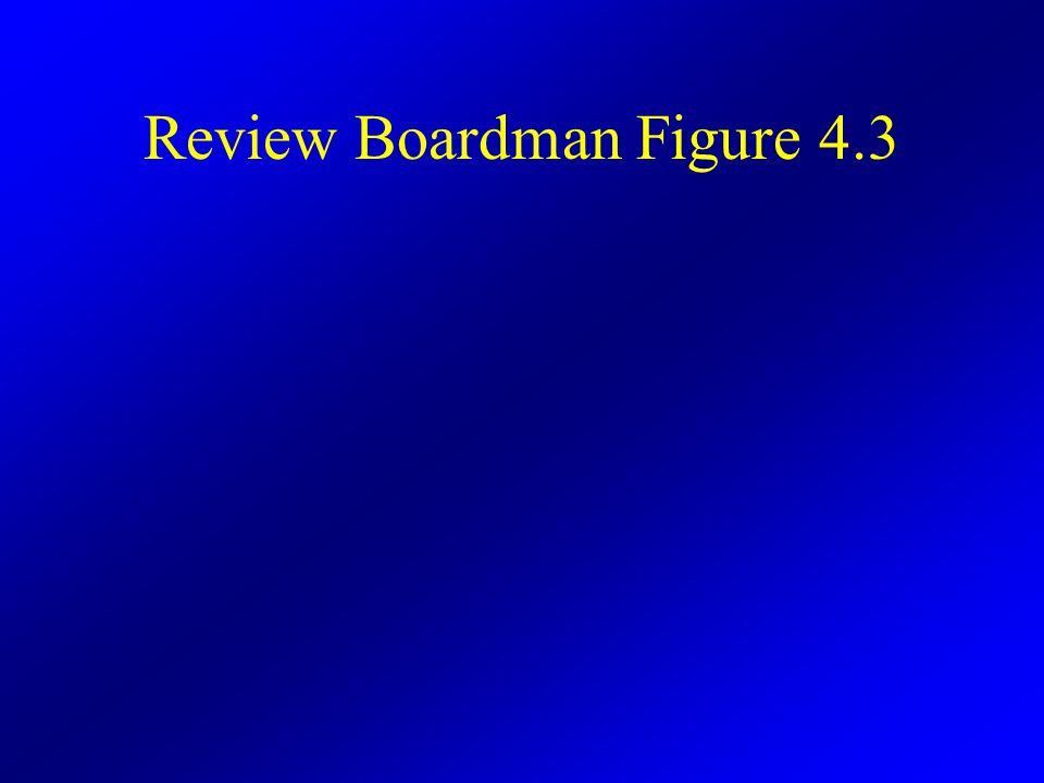 Review Boardman Figure 4.3