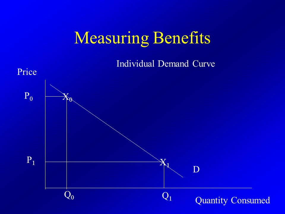 Measuring Benefits Individual Demand Curve Quantity Consumed Price Q0Q0 P0P0 X0X0 Q1Q1 P1P1 X1X1 D