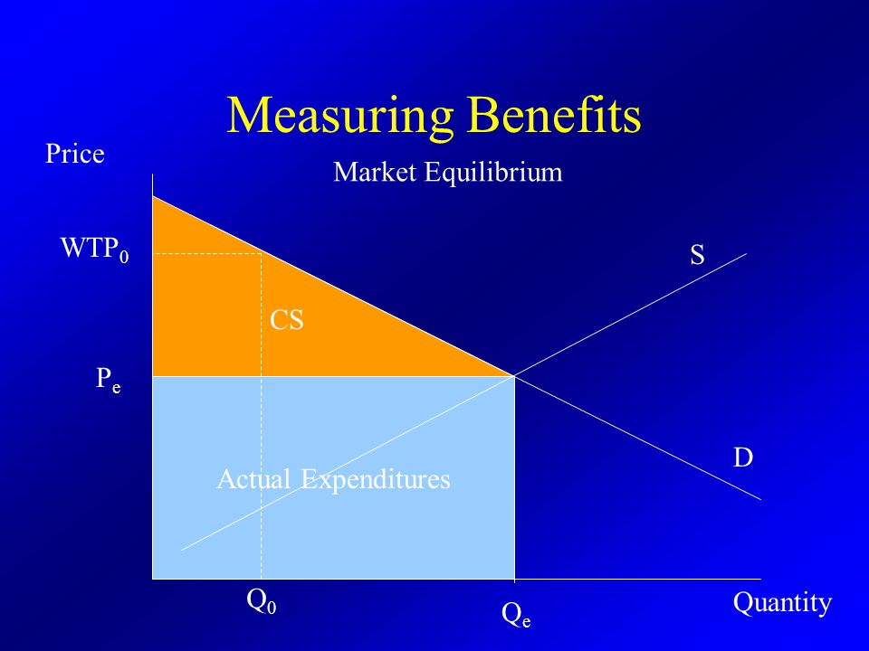 Actual Expenditures Measuring Benefits QeQe PePe Q0Q0 WTP 0 Market Equilibrium Price D S Quantity CS