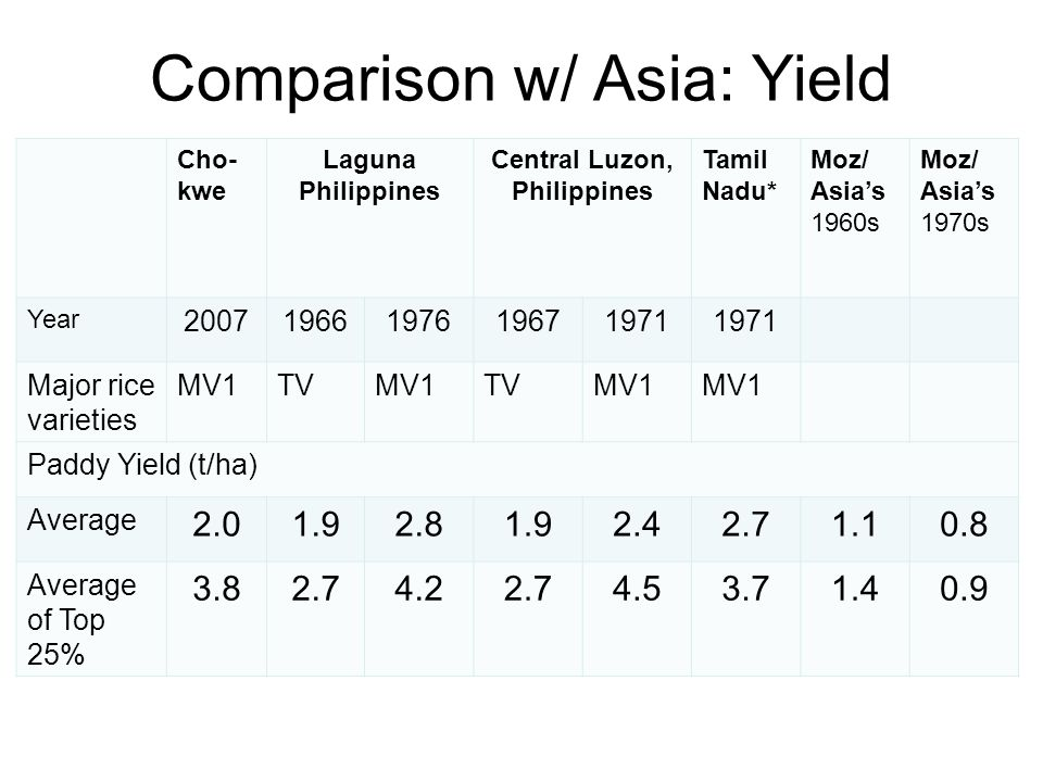 Comparison w/ Asia: Yield Cho- kwe Laguna Philippines Central Luzon, Philippines Tamil Nadu* Moz/ Asia's 1960s Moz/ Asia's 1970s Year 2007196619761967