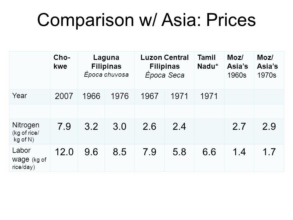 Comparison w/ Asia: Prices Cho- kwe Laguna Filipinas Época chuvosa Luzon Central Filipinas Época Seca Tamil Nadu* Moz/ Asia's 1960s Moz/ Asia's 1970s Year 20071966197619671971 Nitrogen (kg of rice/ kg of N) 7.93.23.02.62.42.72.9 Labor wage (kg of rice/day) 12.09.68.57.95.86.61.41.7