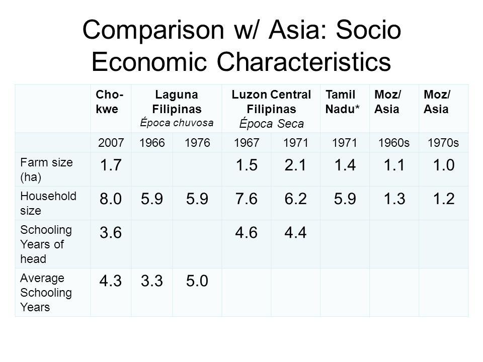Comparison w/ Asia: Socio Economic Characteristics Cho- kwe Laguna Filipinas Época chuvosa Luzon Central Filipinas Época Seca Tamil Nadu* Moz/ Asia 20071966197619671971 1960s1970s Farm size (ha) 1.71.52.11.41.11.0 Household size 8.05.9 7.66.25.91.31.2 Schooling Years of head 3.64.64.4 Average Schooling Years 4.33.35.0