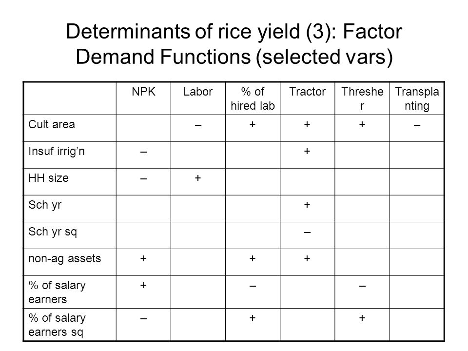 Determinants of rice yield (3): Factor Demand Functions (selected vars) NPKLabor% of hired lab TractorThreshe r Transpla nting Cult area–+++– Insuf ir